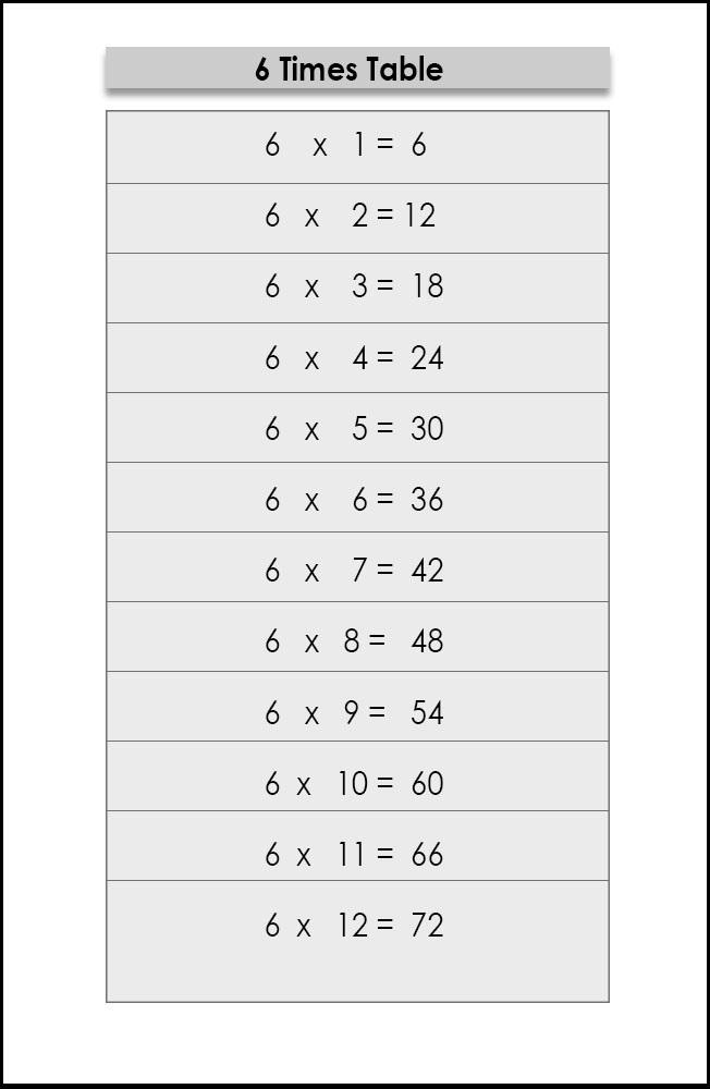 6 Multiplication Table