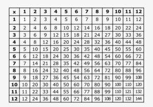 Multiplication Table PDF