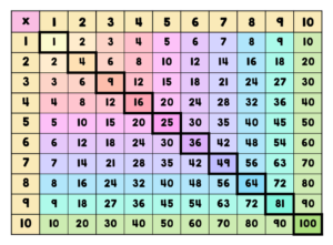 Multiplication Times Table