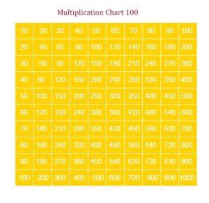 Multiplication Chart 1 -100 Printable