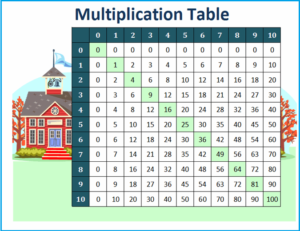 Multiplication Chart 1-10 For Kids