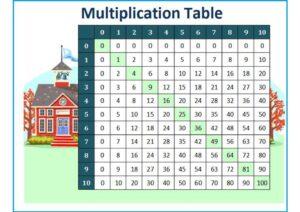 Multiplication Chart 1 10 For Kids pdf