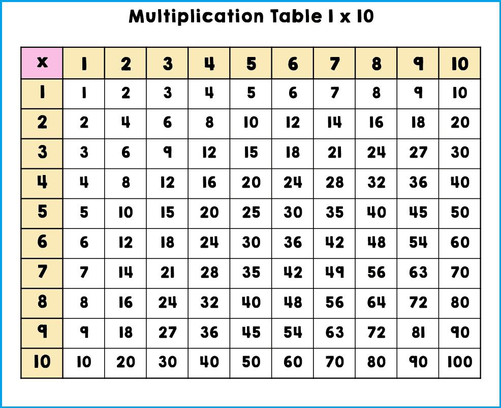 Multiplication Chart 1 To 10 Printable