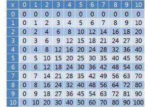 Multiplication Table 1 10 Printable pdf