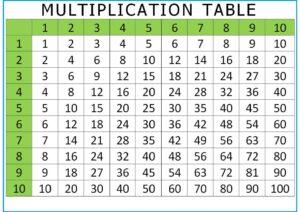 Multiplication Table Chart 1 10 pdf