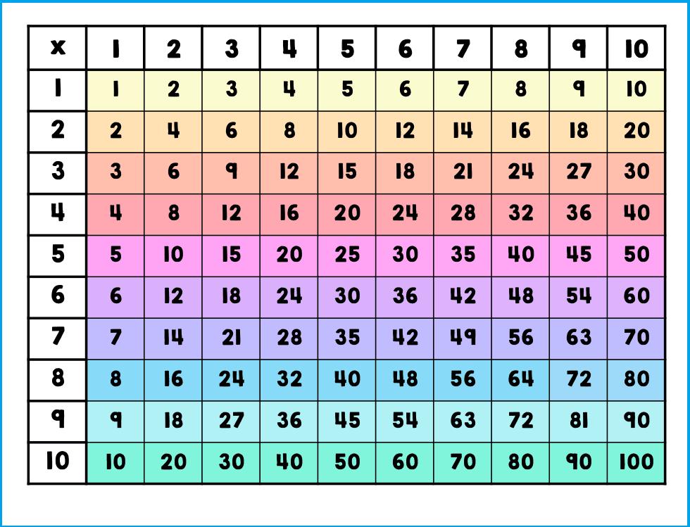 Times Table 1-10 Printable