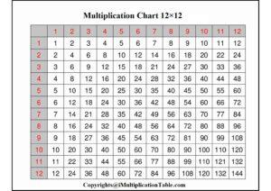 Multiplication Chart 12×12 pdf