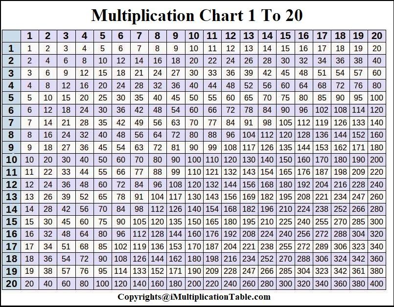 Printable Multiplication Chart 1 To 20