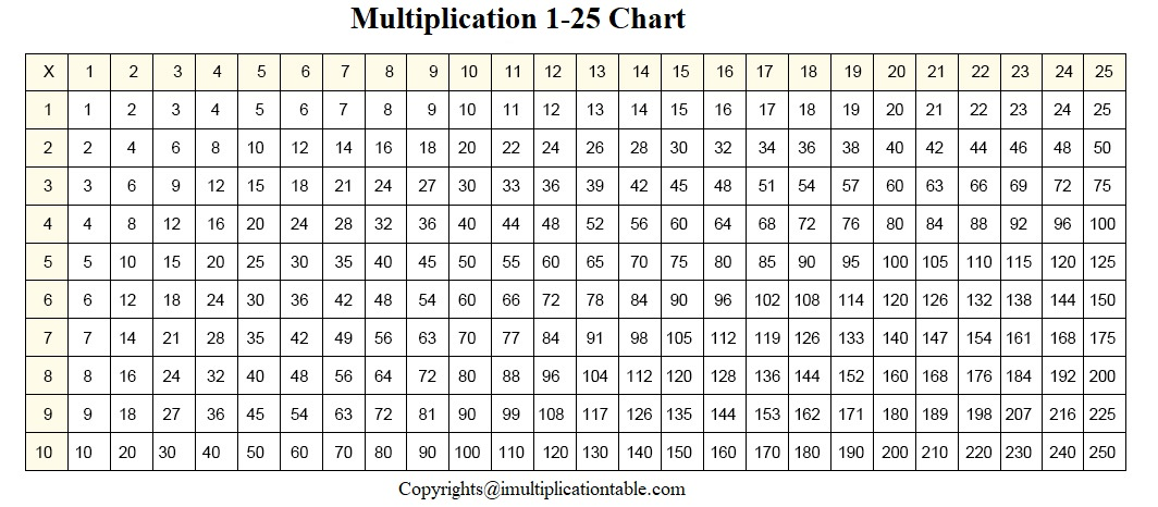 Multiplication Table 1 To 25