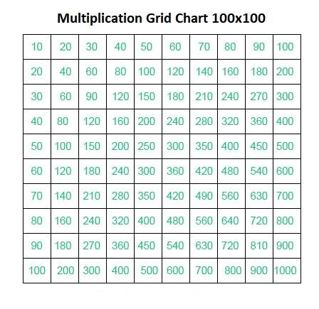 Multiplication Grid Chart 100×100