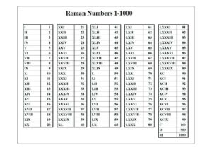 Roman Numbers 1 1000 PDF pdf