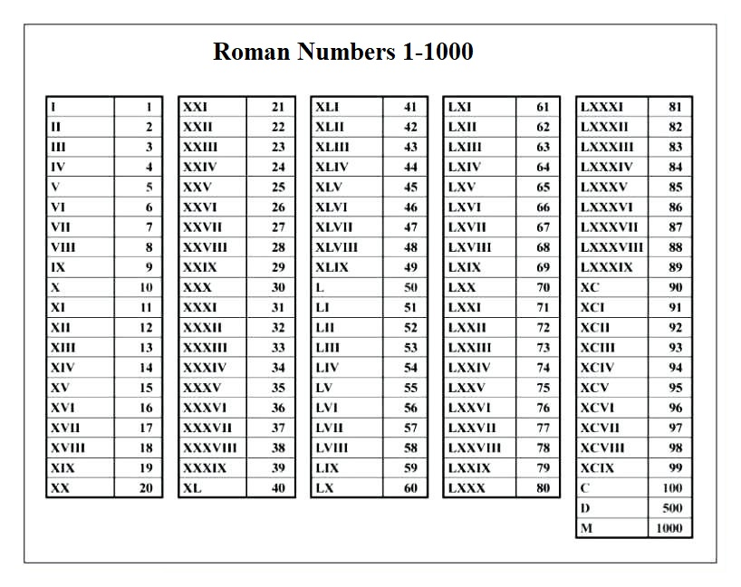 Roman Numbers 1-1000 PDF