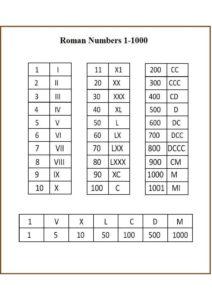 Roman Numerals 1 to 1000 Chart pdf