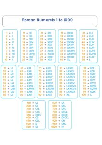 Roman Numerals Chart 1 to 1000 for Kids pdf