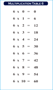 Multiplication Table 6 Maths